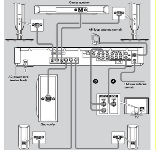 blok diagram instalasi home theater