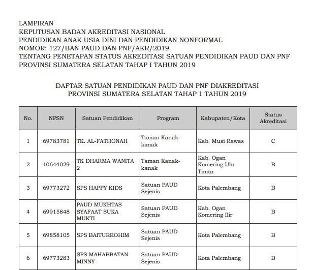 Hasil Akreditasi PAUD Provinsi Sumatera Selatan 2019
