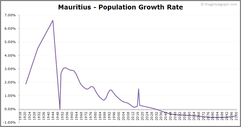Mauritius  Population Growth Rate