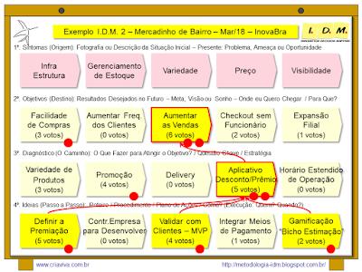 Metodologia IDM Innovation Decision Mapping Planejamento Estratégico Inovação Curso Treinamento Facilitação Workshop Colaborativo Engajamento Tomada de Decisão Liderança PME