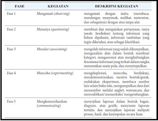 Fase kegiatan pembelajaran dan deskripsi saintifik 5M