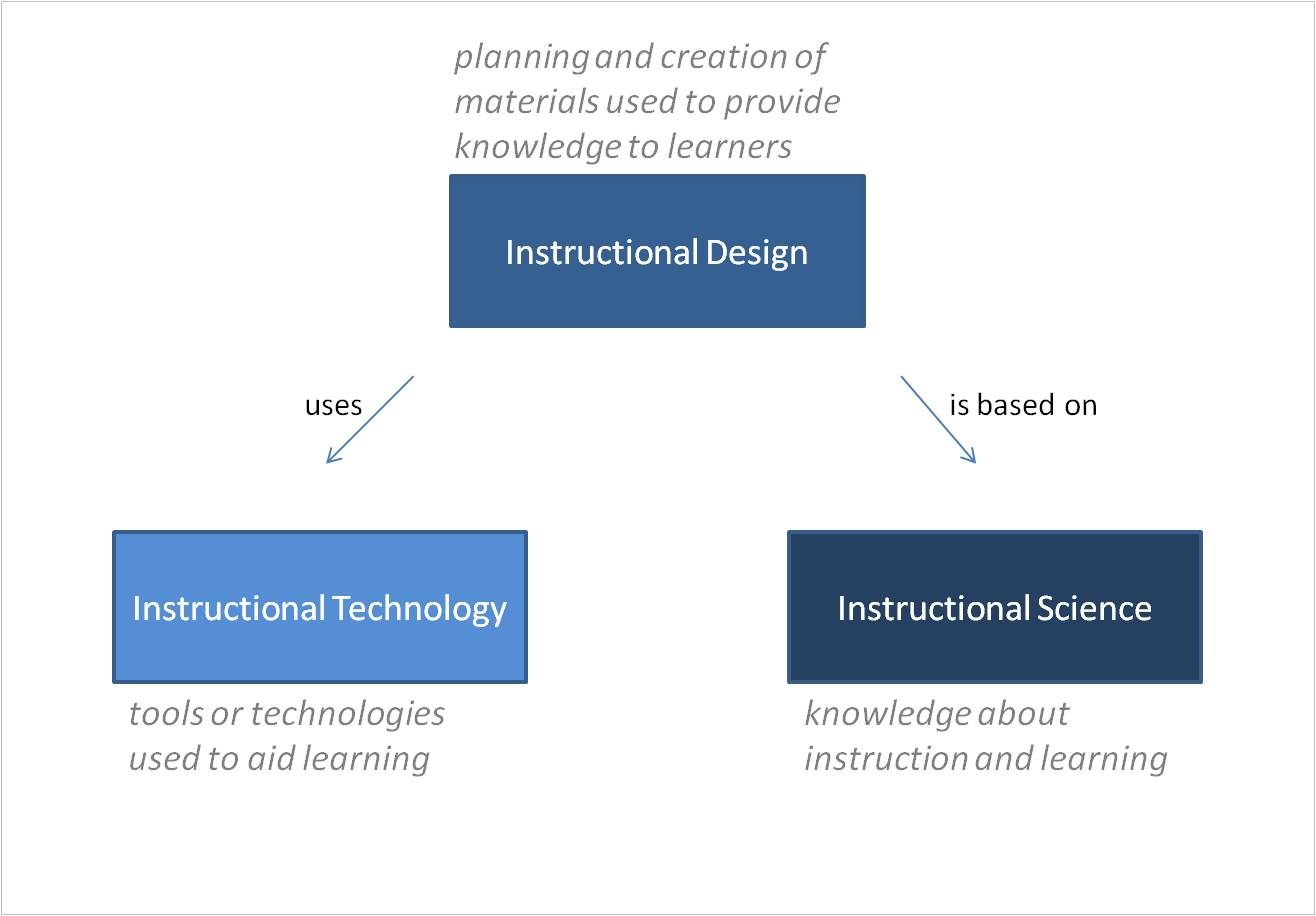 Reflections On Learning Success What Is The Difference Between Instructional Design Instructional Science And Instructional Technology