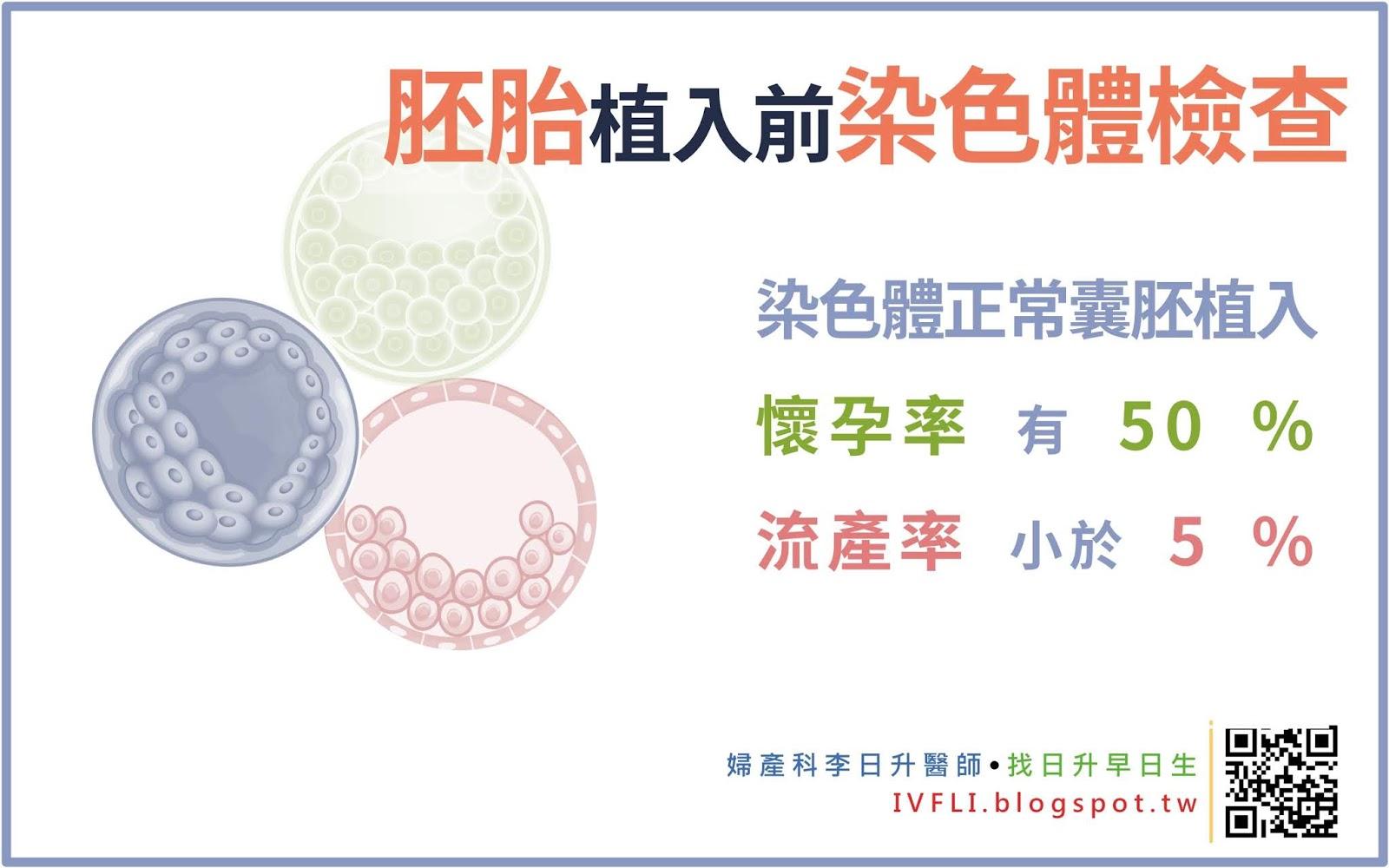 李日升醫師 試管嬰兒・不孕癥・冷凍卵子: PGS / PGT-A 胚胎著床前染色體檢查