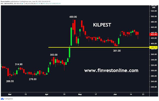 kilpest stock price , finvestonline.com