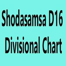 Shodasamsa D16 Divisional Chart