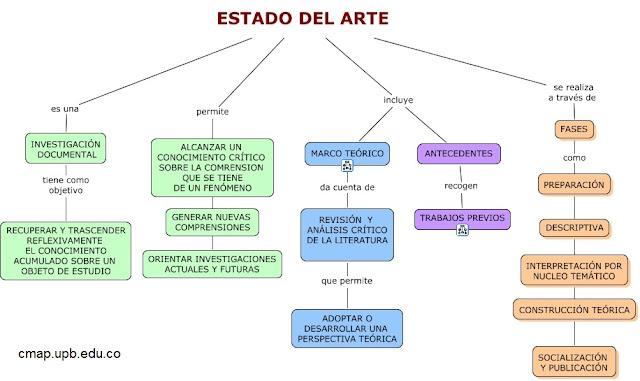 Mapa Conceptual Estado del Arte