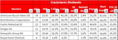 Empresas europeas que aumentan el dividendo cada año