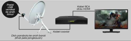 rangkaian perangkat instalasi ninmedia
