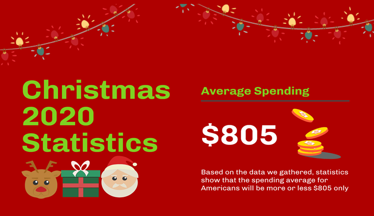 Christmas 2020 Statistics Average Spending On Gifts Drops By 15% #infographic