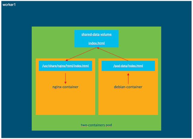 Cisco Study Materials, Cisco Guides, Cisco Tutorial and Material, Cisco Learning, Cisco Kubernetes