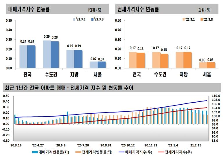 2021년 3월 둘째 주 아파트 가격동향, 매매 0.24% 상승, 전세 0.16% 상승