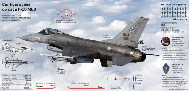 Portugal aprova 8,7 milhões para modernizar caças F-16