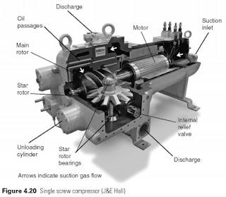 اختبار محركات الضواغط المحكمة القفل ( المغلقة )
