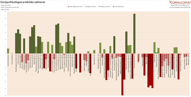 Konjunkturläget enskilda sektorer februari - allt fler i högkonjunktur