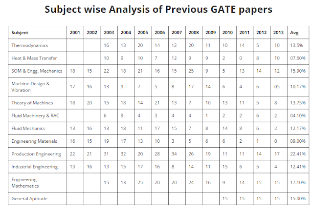 Subject wise Analysis Of Previous year GATE Papers