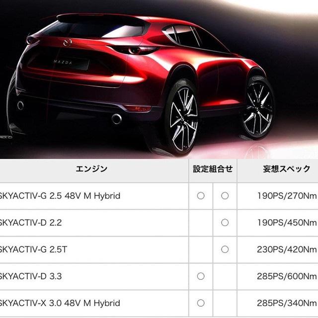 Thông số kỹ thuật cơ bản của Mazda Cx-50 sẽ ra mắt vào 2023.