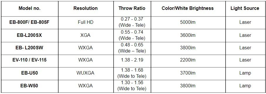 Epson LightScene projector series models and specifications
