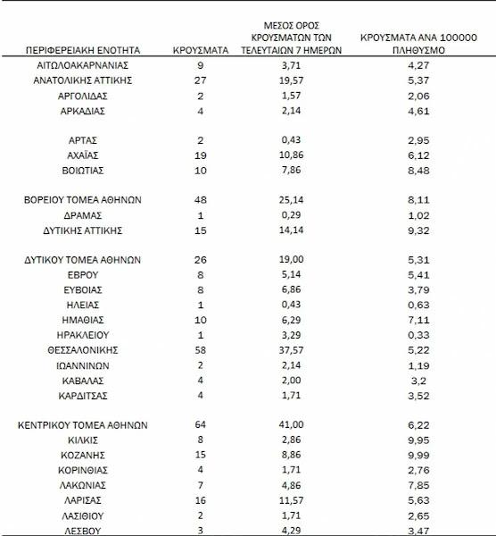 Φθιώτιδα : Σε ποιες περιοχές εντοπίστηκαν τα τελευταία κρούσματα κορωνοϊου