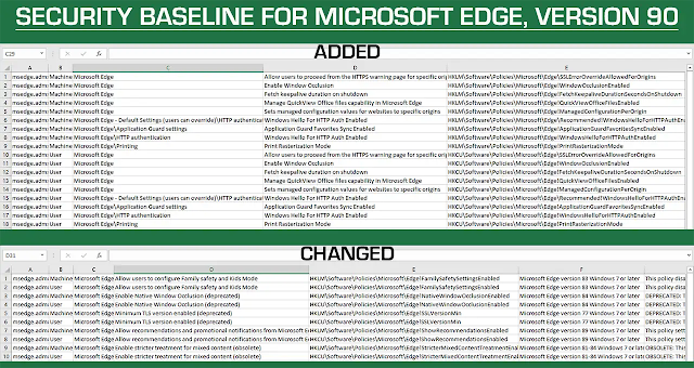 Security baseline for Microsoft Edge 90 has been provided