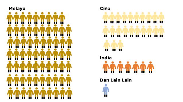 Malaysia racist