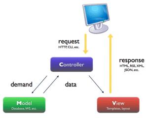 Beragam Macam Framework Web
