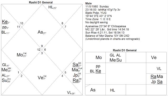 Visti Larsen Jak interpretować horoskopy: kāla sarpa joga, cz. II