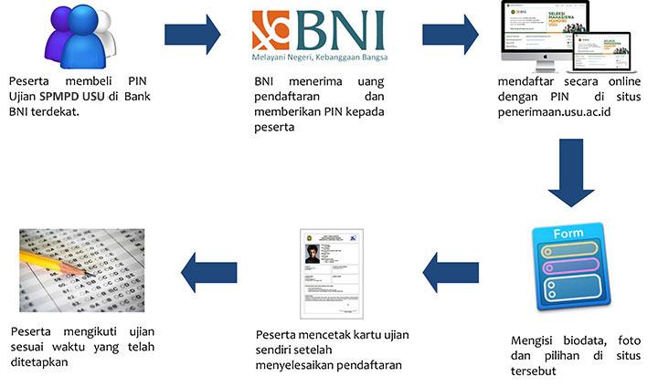 Cara Pendaftaran SPMPD USU