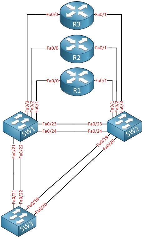 طوبولوجيا تحويل مسار CCNA من Cisco