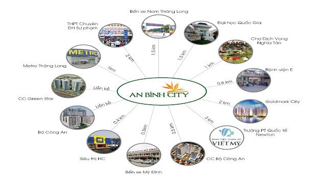 Liên kết vùng Dự án An Bình City