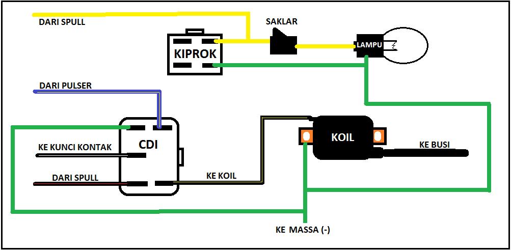 Meringkas Kabel Motor - ServisMotor
