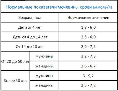 таблица нормальных показателей мочевины крови