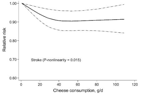 図:チーズの量と脳卒中リスク