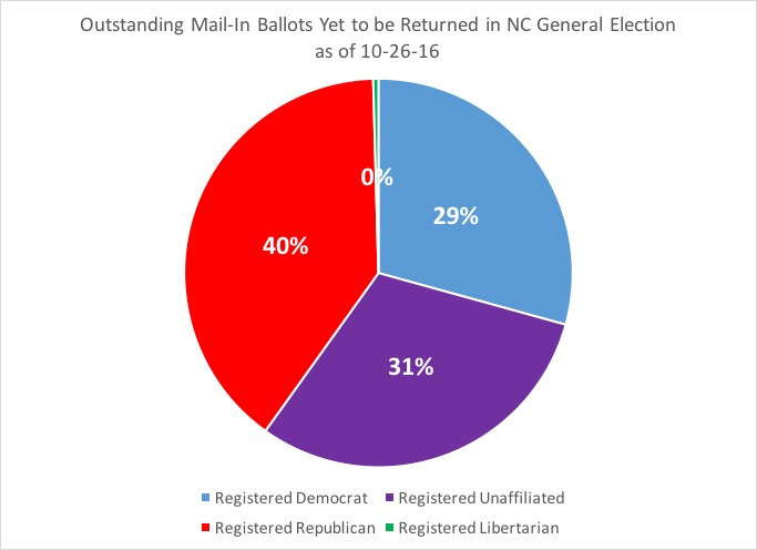 Old North State Politics: Nearing A Million Absentee Ballots in ...