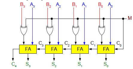 Digital Logic Design: Binary Parallel Adder/Subtractor on