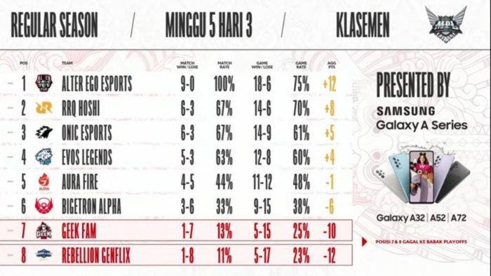 Klasemen MPL ID Season 8 Minggu 5 Hari ke-3