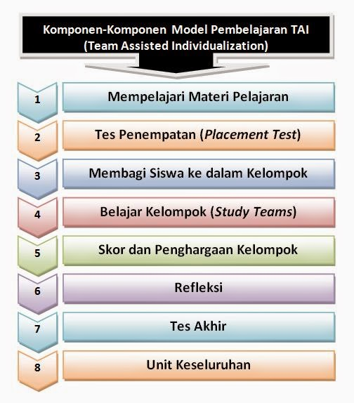 Komponen-Komponen Model Pembelajaran TAI (Team Assisted Individualization)
