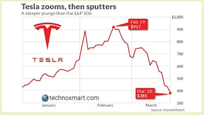 Market Price Of Tesla Drops For More Than $80 Billion, Far More Than GM In Combination With Ford