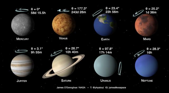 Informações Planetas