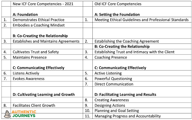 Comparing the old and new ICF Core Comptencies