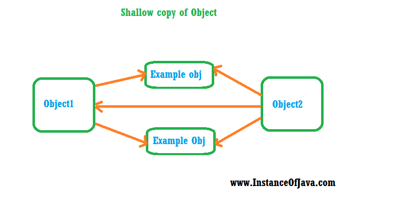 shallow copy in java