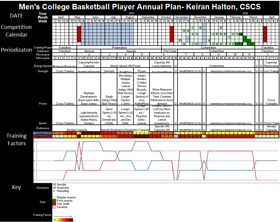 Keiran halton strength and conditioning internship for Strength and conditioning templates