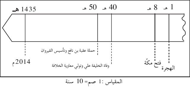 دور القيروان في نشر الإسلام في المغرب العربي والأندلس