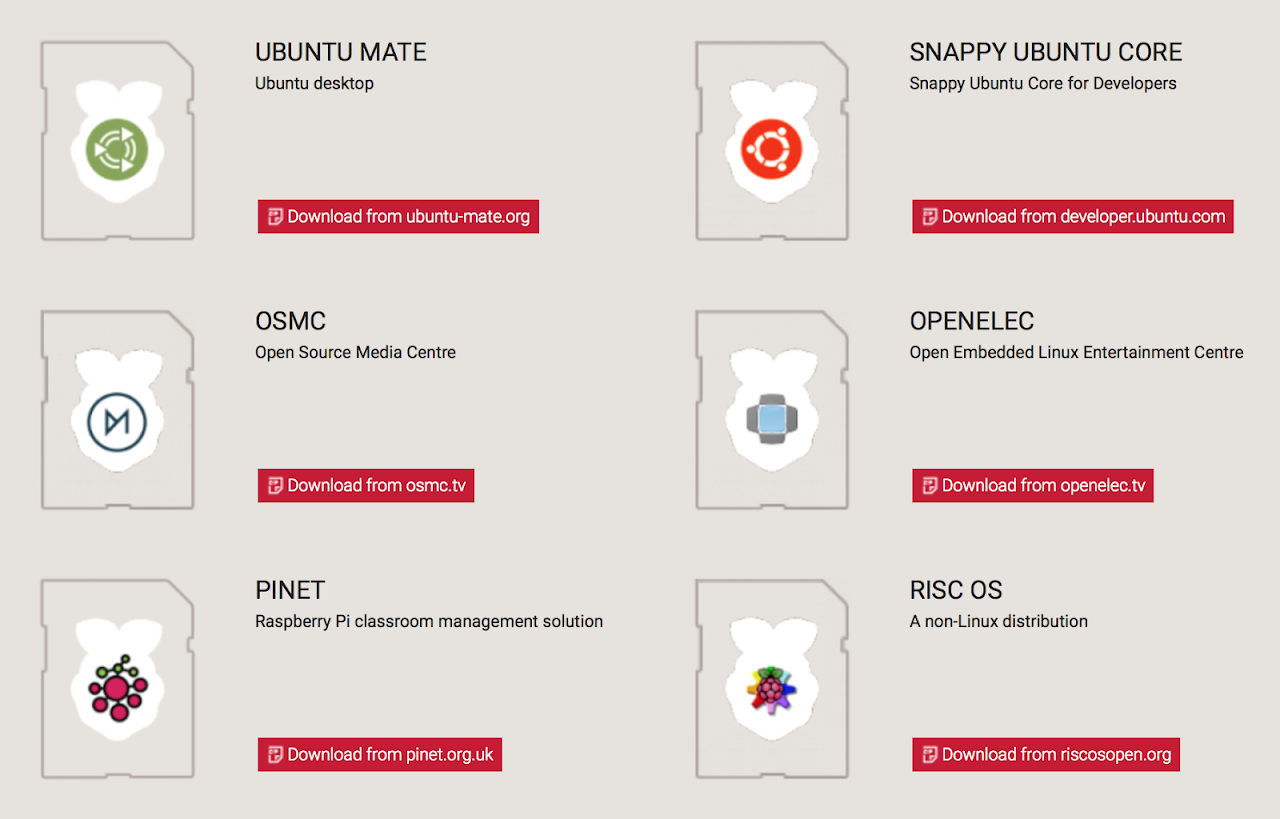 Come installare OpenElec, Raspbian o Ubuntu Mate su Raspberry Pi