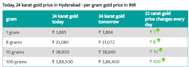 Today 24-carat gold rate per gram in Hyderabad
