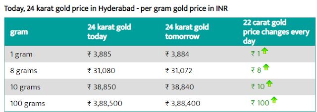Today 24-carat gold rate per gram in Hyderabad