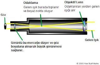 Teleskop Nasıl Çalışır? Teleskobun İcadı