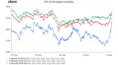 Ожидаемая волатильность биткойна выросла на 10%