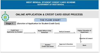 West Bengal Student Credit Card Scheme Apply