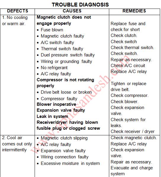 जलवायु नियंत्रण प्रणाली का परिचय  - Introduction to the Climate Control System