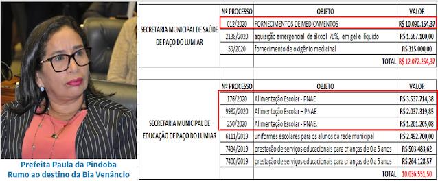 R$ 10 milhões só em medicamentos - Paula da Pindoba rumo ao destino de Bia Venâncio - a Operação Aliens II (parasitas) vem aí!!